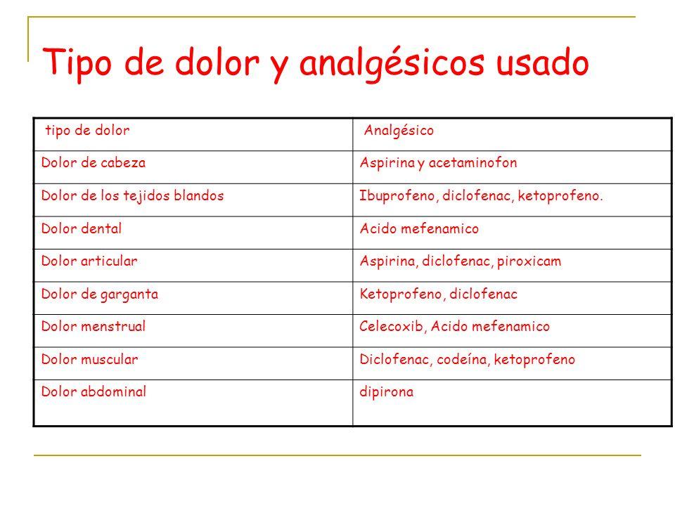 Tipo de dolor y analgésicos usado tipo de dolor Analgésico Dolor de cabezaAspirina y acetaminofon Dolor de los tejidos blandosIbuprofeno, diclofenac,