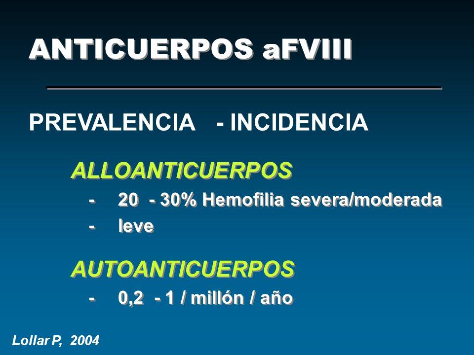 ANTICUERPOS aFVIII ALLOANTICUERPOS -20 - 30% Hemofilia severa/moderada -leve AUTOANTICUERPOS -0,2 - 1 / millón / año ALLOANTICUERPOS -20 - 30% Hemofil