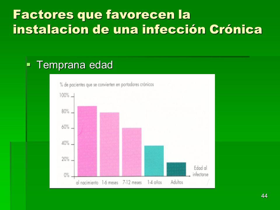 44 Factores que favorecen la instalacion de una infección Crónica Temprana edad Temprana edad