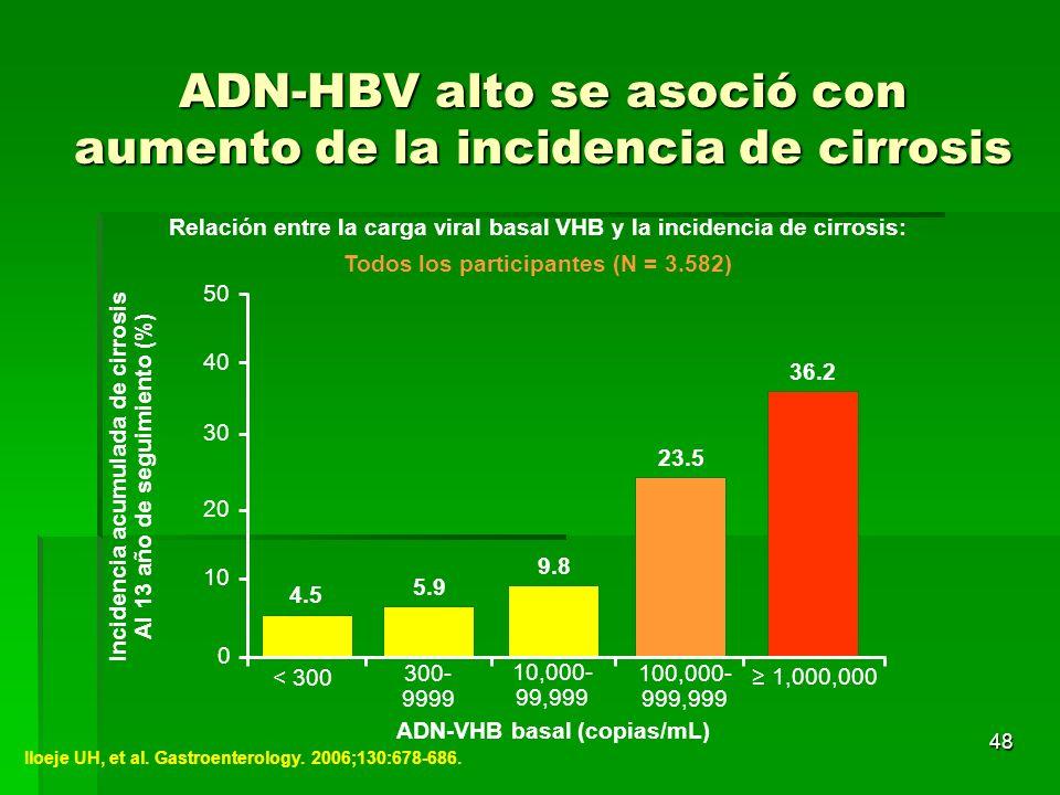 48 Iloeje UH, et al. Gastroenterology. 2006;130:678-686. Relación entre la carga viral basal VHB y la incidencia de cirrosis: Todos los participantes