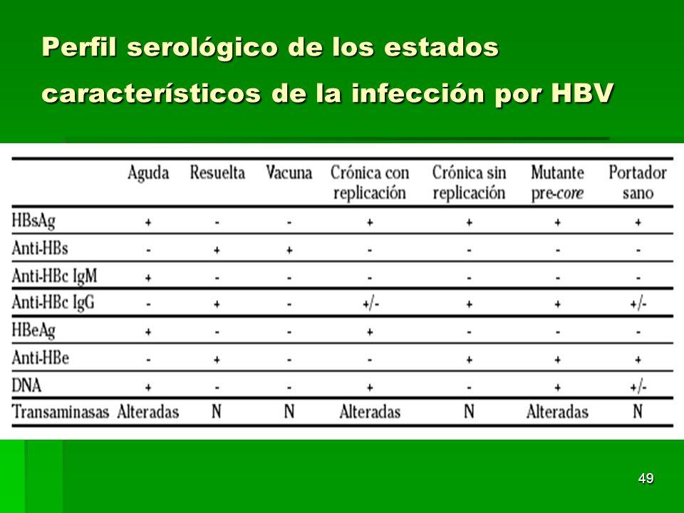 49 Perfil serológico de los estados característicos de la infección por HBV