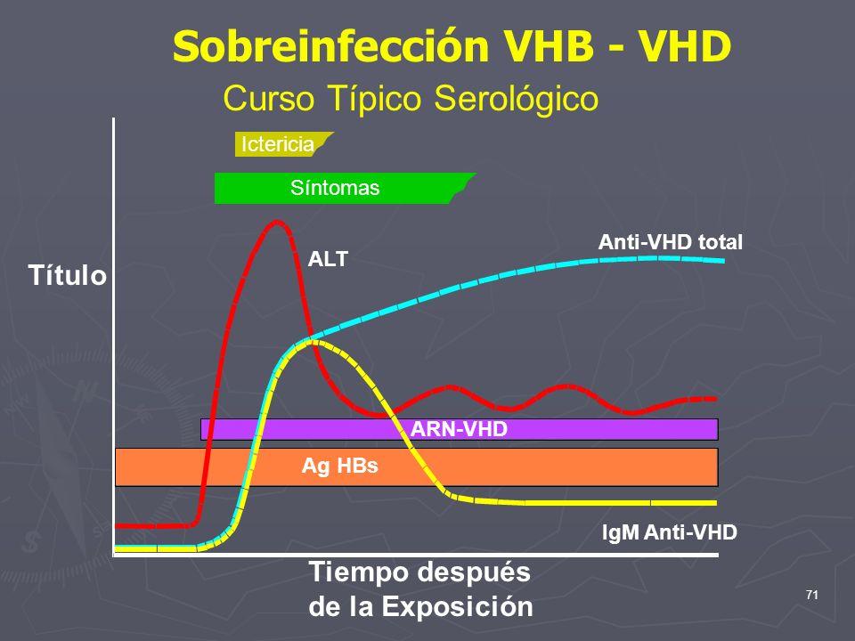 71 Ictericia Síntomas ALT Anti-VHD total IgM Anti-VHD ARN-VHD Ag HBs Sobreinfección VHB - VHD Curso Típico Serológico Tiempo después de la Exposición