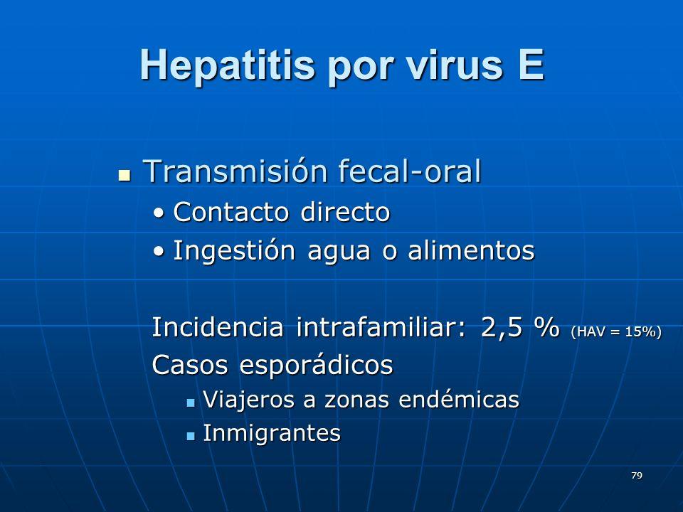 79 Hepatitis por virus E Transmisión fecal-oral Transmisión fecal-oral Contacto directoContacto directo Ingestión agua o alimentosIngestión agua o ali