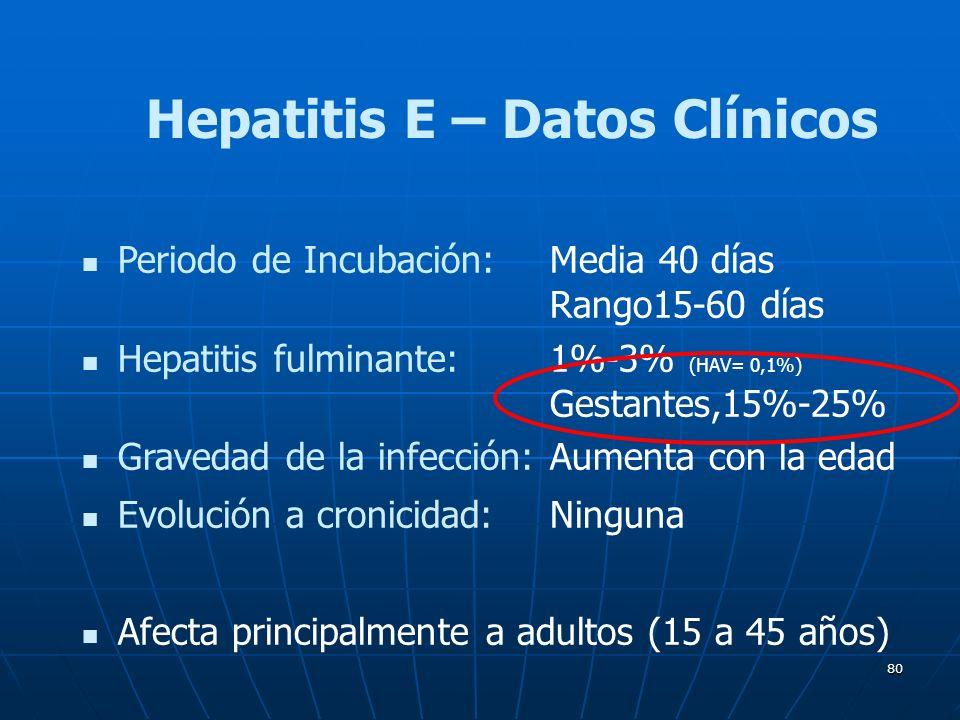 80 Periodo de Incubación:Media 40 días Rango15-60 días Hepatitis fulminante:1%-3% (HAV= 0,1%) Gestantes,15%-25% Gravedad de la infección:Aumenta con l