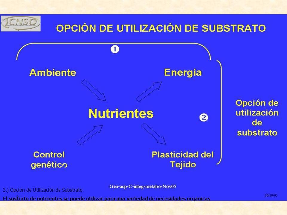 3.) Opción de Utilización de Substrato El sustrato de nutrientes se puede utilizar para una variedad de necesidades orgánicas