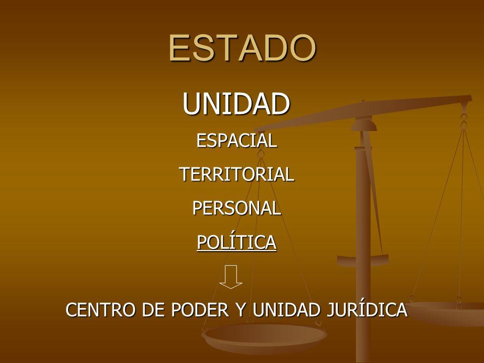 ESTADO UNIDADESPACIALTERRITORIALPERSONALPOLÍTICA CENTRO DE PODER Y UNIDAD JURÍDICA