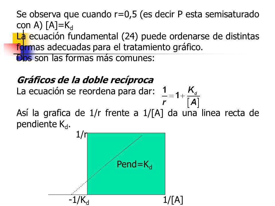Se observa que cuando r=0,5 (es decir P esta semisaturado con A) [A]=K d La ecuación fundamental (24) puede ordenarse de distintas formas adecuadas pa