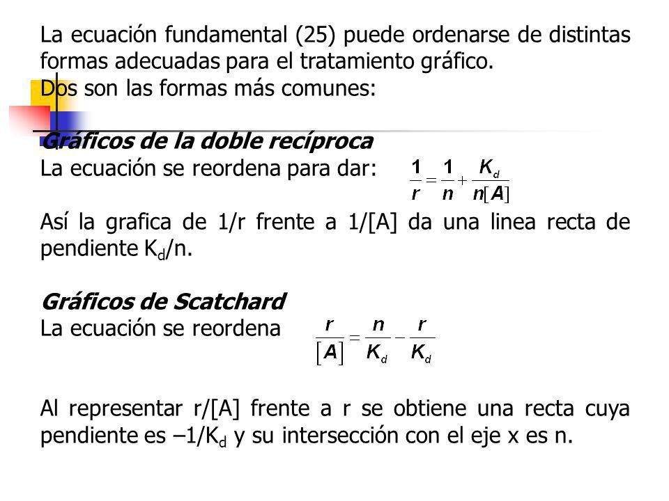 La ecuación fundamental (25) puede ordenarse de distintas formas adecuadas para el tratamiento gráfico. Dos son las formas más comunes: Gráficos de la
