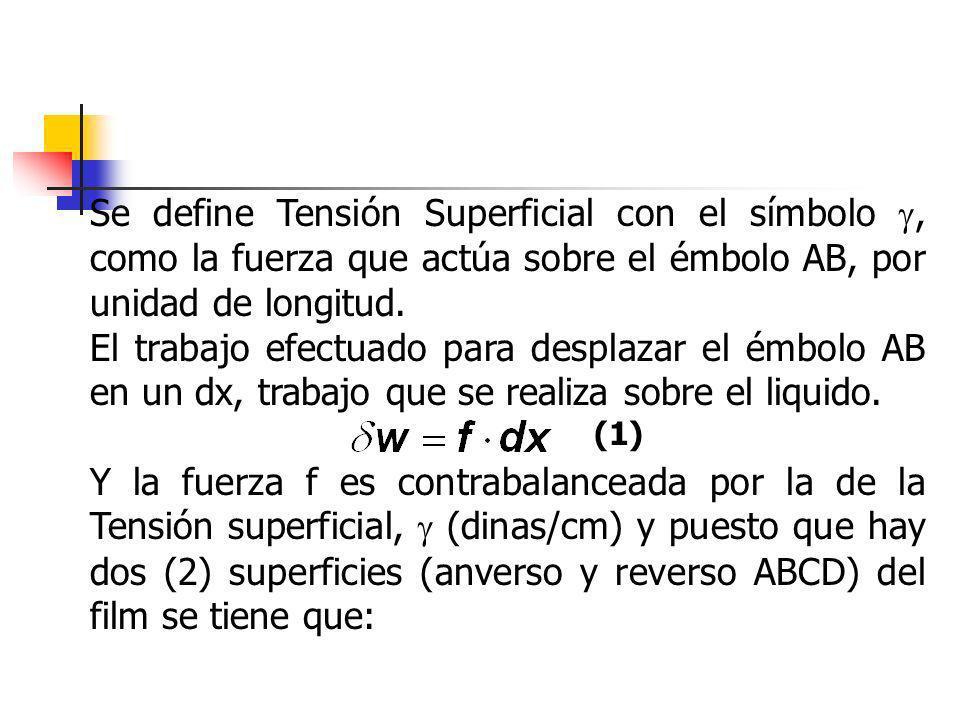 Se define Tensión Superficial con el símbolo, como la fuerza que actúa sobre el émbolo AB, por unidad de longitud. El trabajo efectuado para desplazar