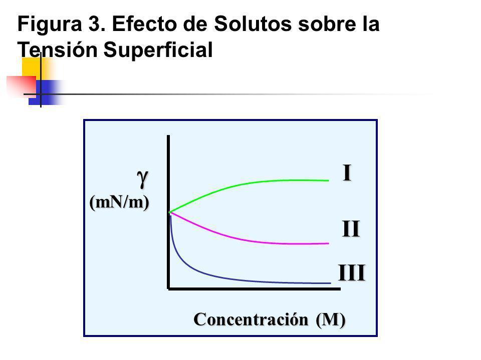 (mN/m) Concentración (M) I II III Figura 3. Efecto de Solutos sobre la Tensión Superficial