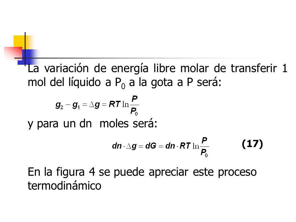 La variación de energía libre molar de transferir 1 mol del líquido a P 0 a la gota a P será: y para un dn moles será: (17) En la figura 4 se puede ap
