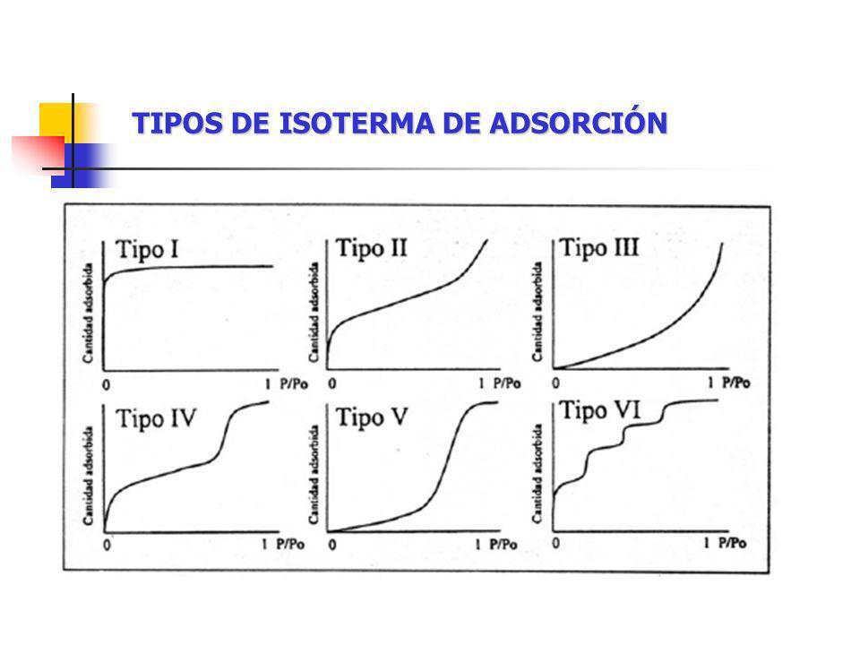 TIPOS DE ISOTERMA DE ADSORCIÓN