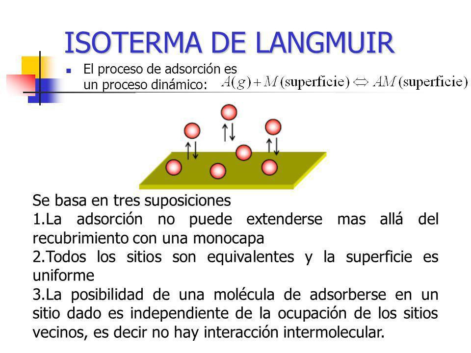 ISOTERMA DE LANGMUIR El proceso de adsorción es un proceso dinámico: Se basa en tres suposiciones 1.La adsorción no puede extenderse mas allá del recu