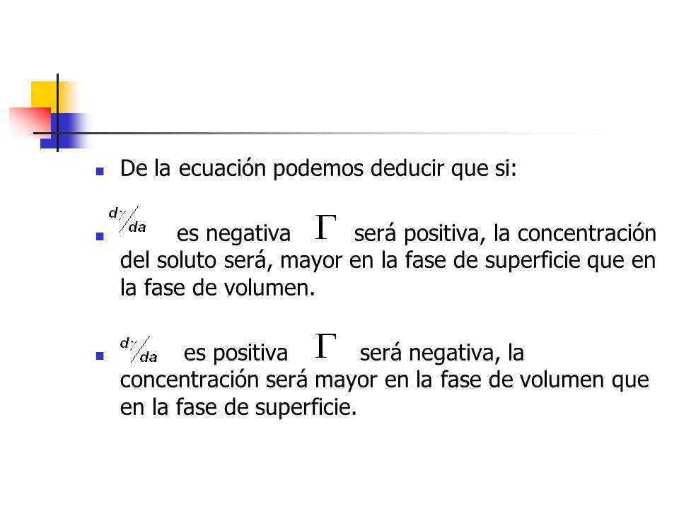 De la ecuación podemos deducir que si: es negativa será positiva, la concentración del soluto será, mayor en la fase de superficie que en la fase de v