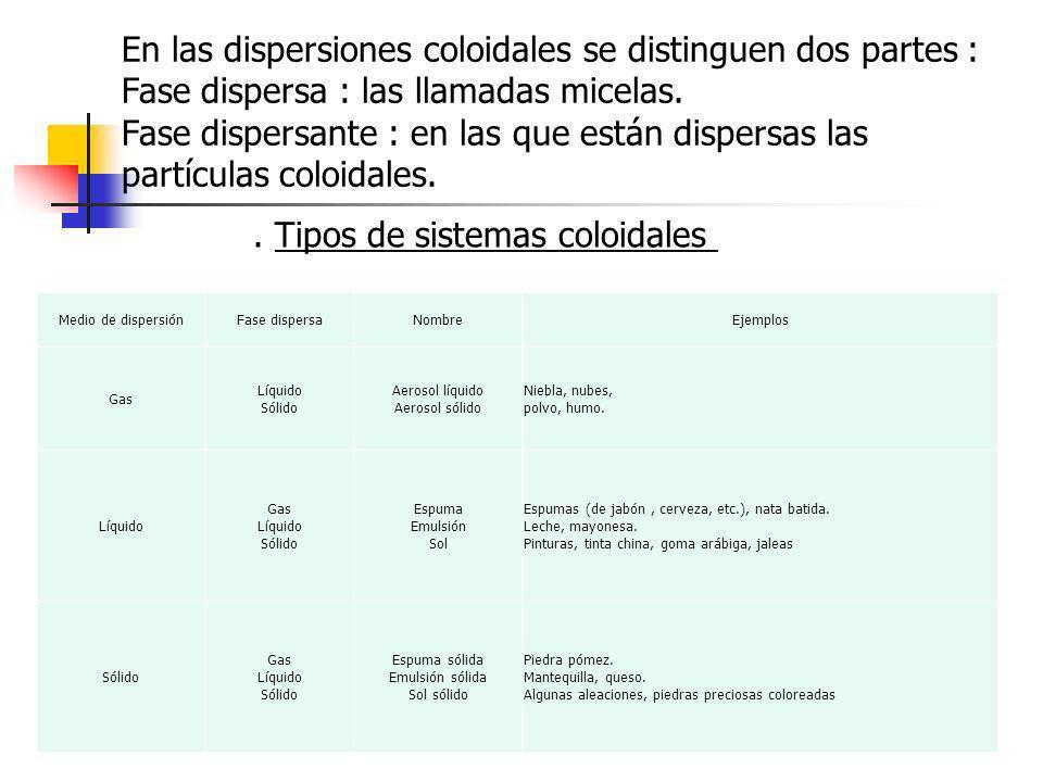 En las dispersiones coloidales se distinguen dos partes : Fase dispersa : las llamadas micelas. Fase dispersante : en las que están dispersas las part