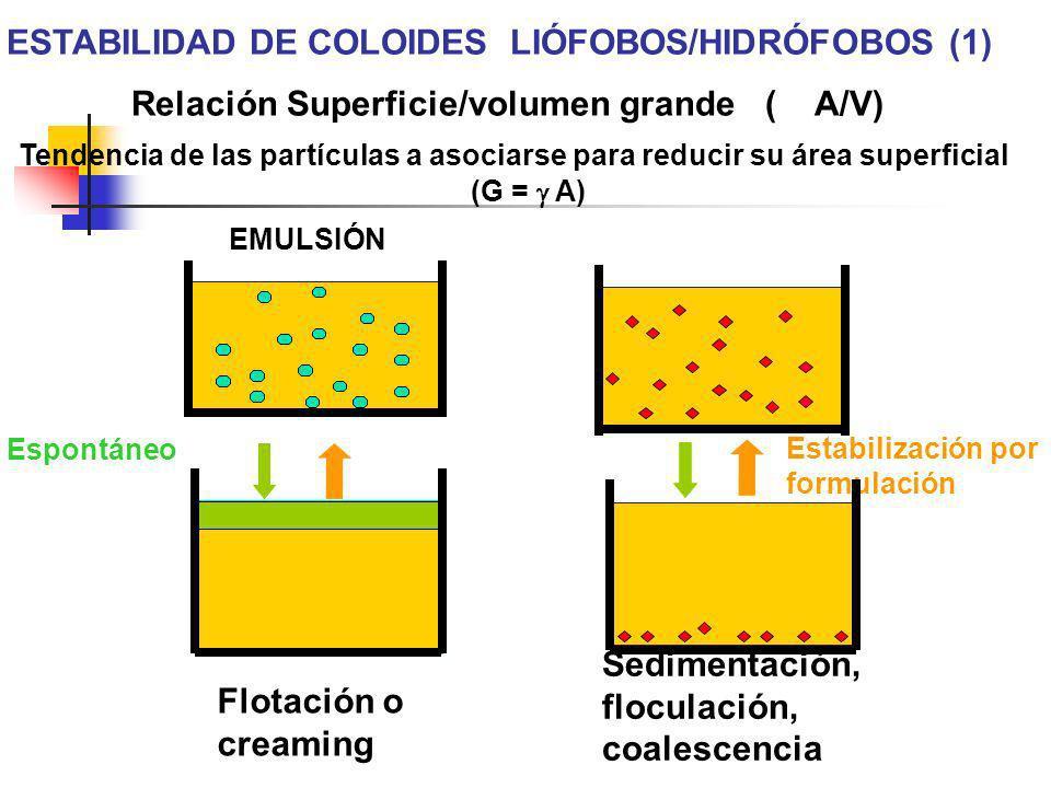 ESTABILIDAD DE COLOIDES LIÓFOBOS/HIDRÓFOBOS (1) EMULSIÓN Relación Superficie/volumen grande ( A/V) Tendencia de las partículas a asociarse para reduci