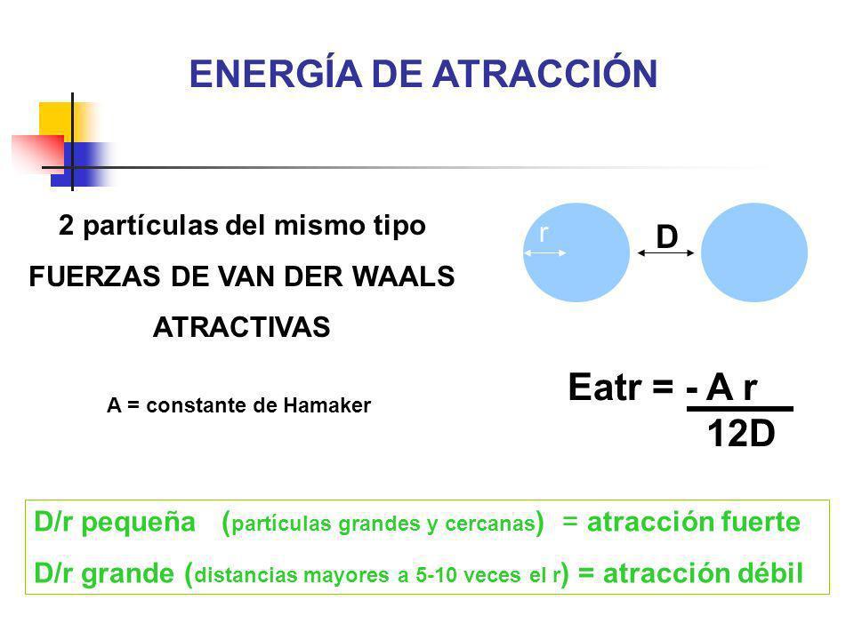 2 partículas del mismo tipo FUERZAS DE VAN DER WAALS ATRACTIVAS D r D/r pequeña ( partículas grandes y cercanas ) = atracción fuerte D/r grande ( dist