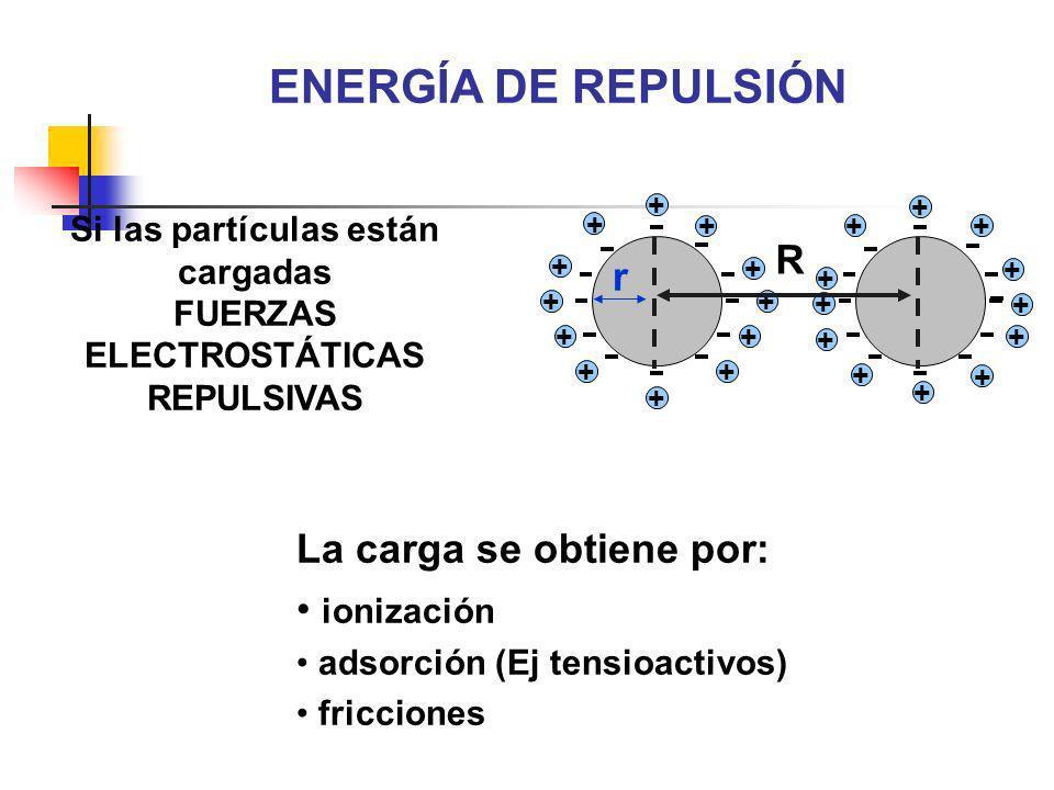 Si las partículas están cargadas FUERZAS ELECTROSTÁTICAS REPULSIVAS La carga se obtiene por: ionización adsorción (Ej tensioactivos) fricciones ENERGÍ