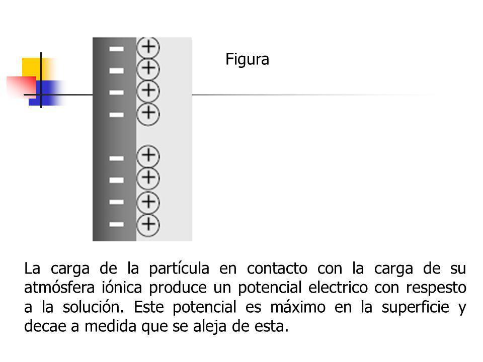 Figura La carga de la partícula en contacto con la carga de su atmósfera iónica produce un potencial electrico con respesto a la solución. Este potenc