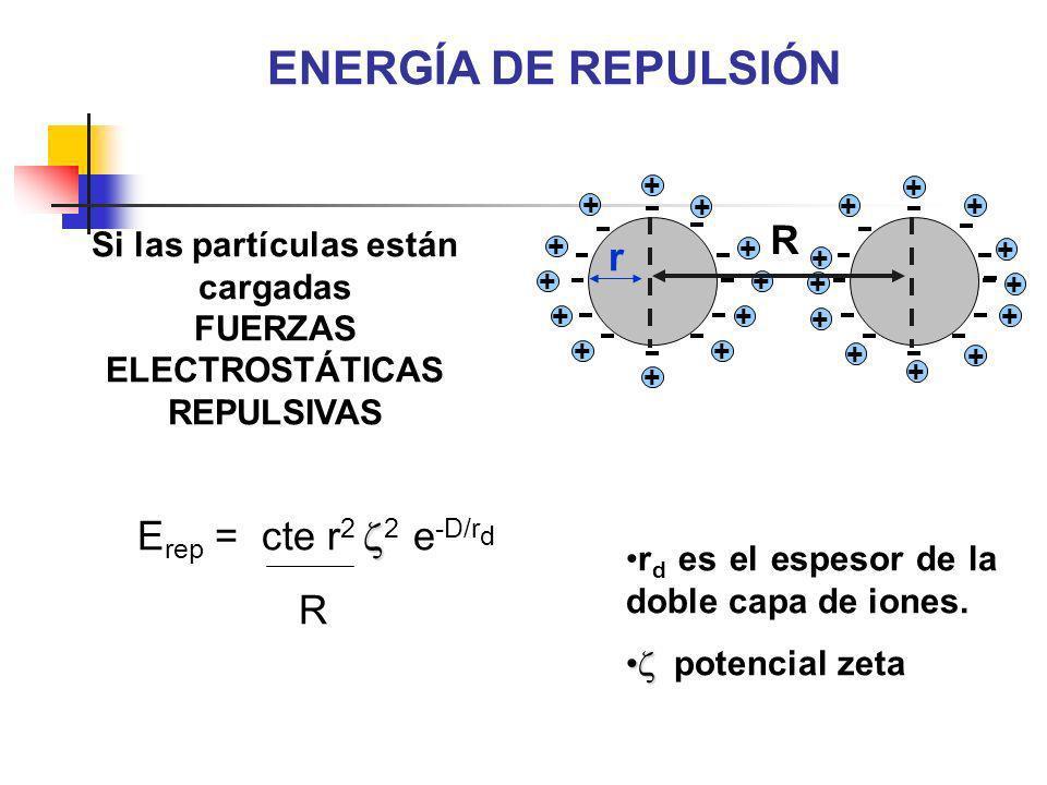 Si las partículas están cargadas FUERZAS ELECTROSTÁTICAS REPULSIVAS E rep = cte r 2 2 e -D/r d R r d es el espesor de la doble capa de iones. potencia
