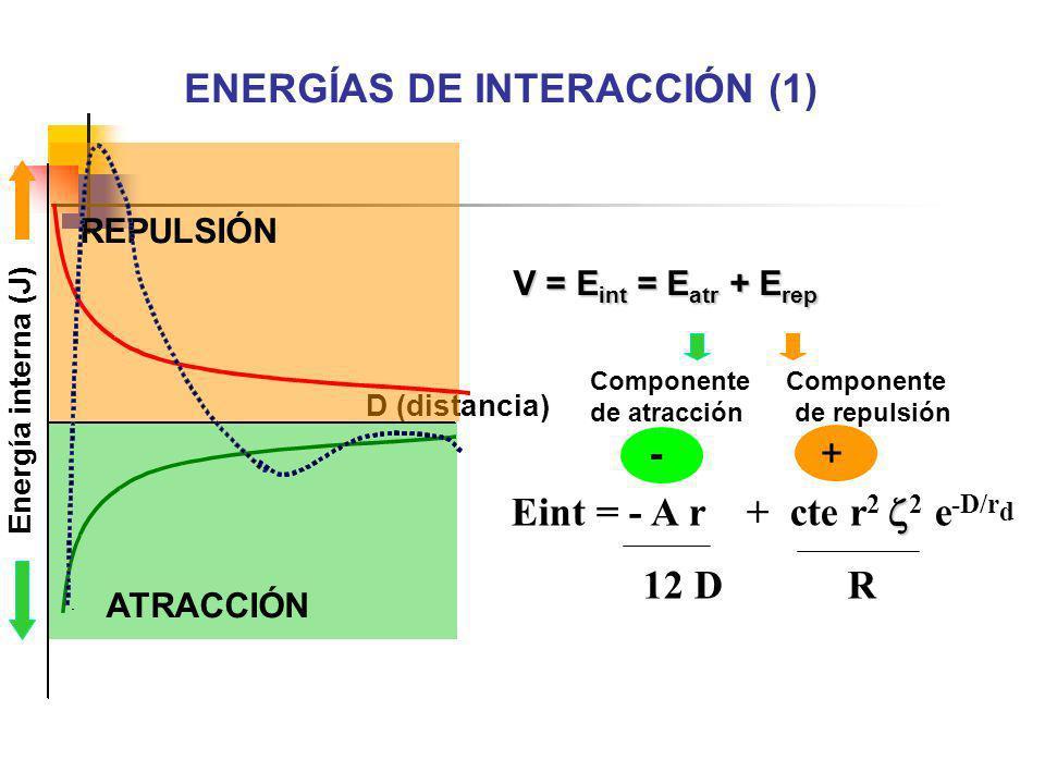 + cte r 2 2 e -D/r d R Eint = - A r 12 D D (distancia) Energía interna (J) V = E int = E atr + E rep Componente de atracción de repulsión - + ATRACCIÓ