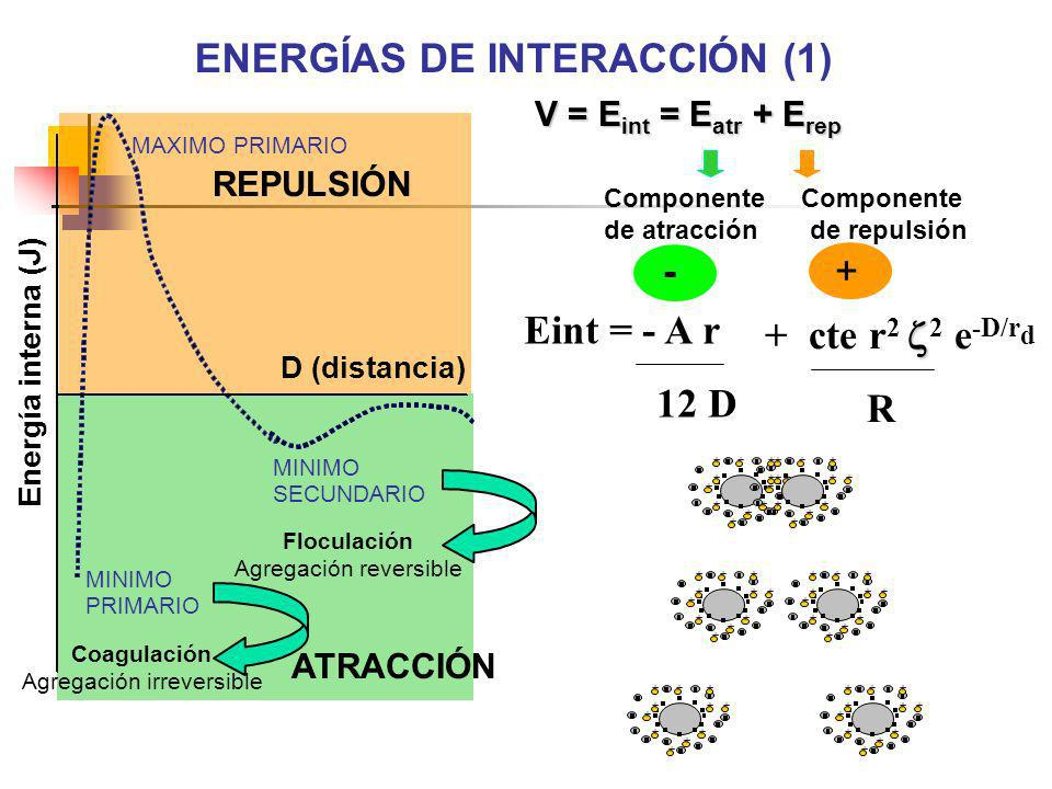 + cte r 2 2 e -D/r d R Eint = - A r 12 D + ++ + + + ++ + + + + ++ + + + ++ + + + + ++ + + + ++ + + + + ++ + + + ++ + + + + ++ + + + ++ + + + + ++ + +