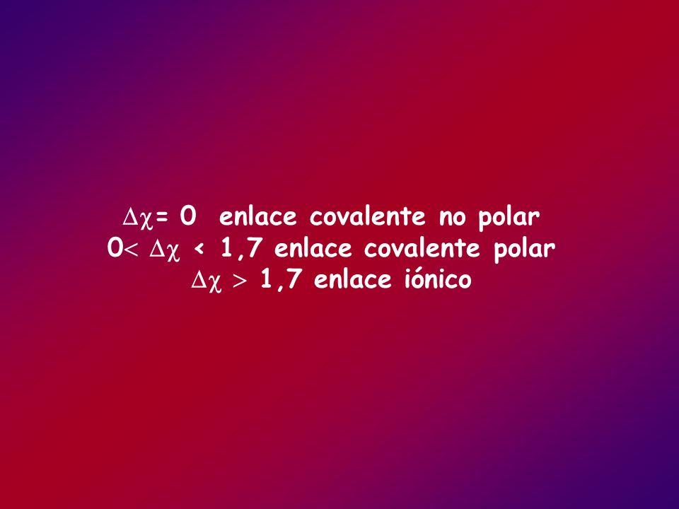 = 0 enlace covalente no polar 0 < 1,7 enlace covalente polar 1,7 enlace iónico