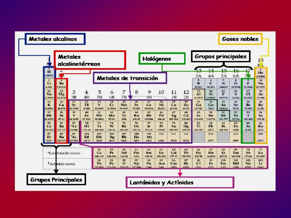 1.- RADIOS Se considera radio atómico a los radios metálicos y a los radios covalentes de elementos no metálicos, siendo el primero la mitad de la distancia experimental entre los núcleos de átomos vecinos de un sólido metálico, y el segundo la mitad de la distancia internuclear entre los átomos vecinos del mismo elemento de una molécula.