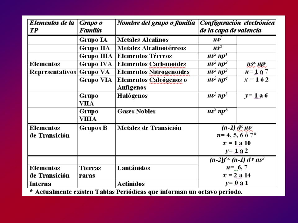 PRINCIPIO DE CONSTRUCCIÓN PARA LA TABLA PERIÓDICA.