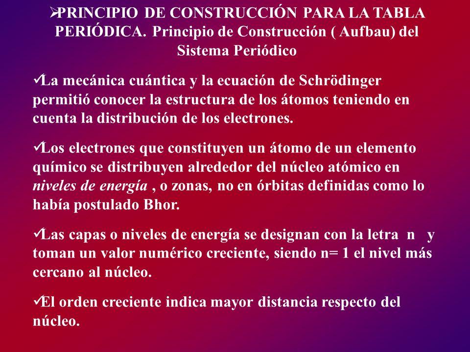 PRINCIPIO DE CONSTRUCCIÓN PARA LA TABLA PERIÓDICA. Principio de Construcción ( Aufbau) del Sistema Periódico La mecánica cuántica y la ecuación de Sch