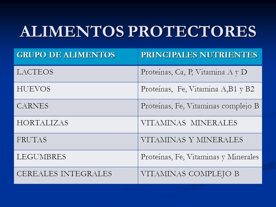 ALIMENTOS PROTECTORES GRUPO DE ALIMENTOS PRINCIPALES NUTRIENTES LACTEOS Proteínas, Ca, P, Vitamina A y D HUEVOS Proteínas, Fe, Vitamina A,B1 y B2 CARN