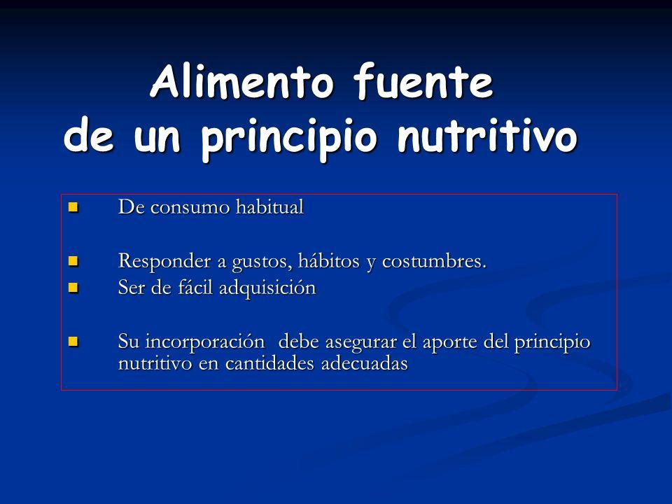 Alimento fuente de un principio nutritivo De consumo habitual De consumo habitual Responder a gustos, hábitos y costumbres. Responder a gustos, hábito