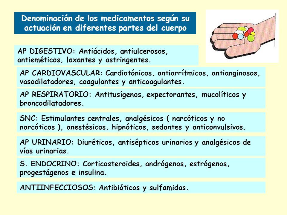 Denominación de los medicamentos según su actuación en diferentes partes del cuerpo AP DIGESTIVO: Antiácidos, antiulcerosos, antieméticos, laxantes y