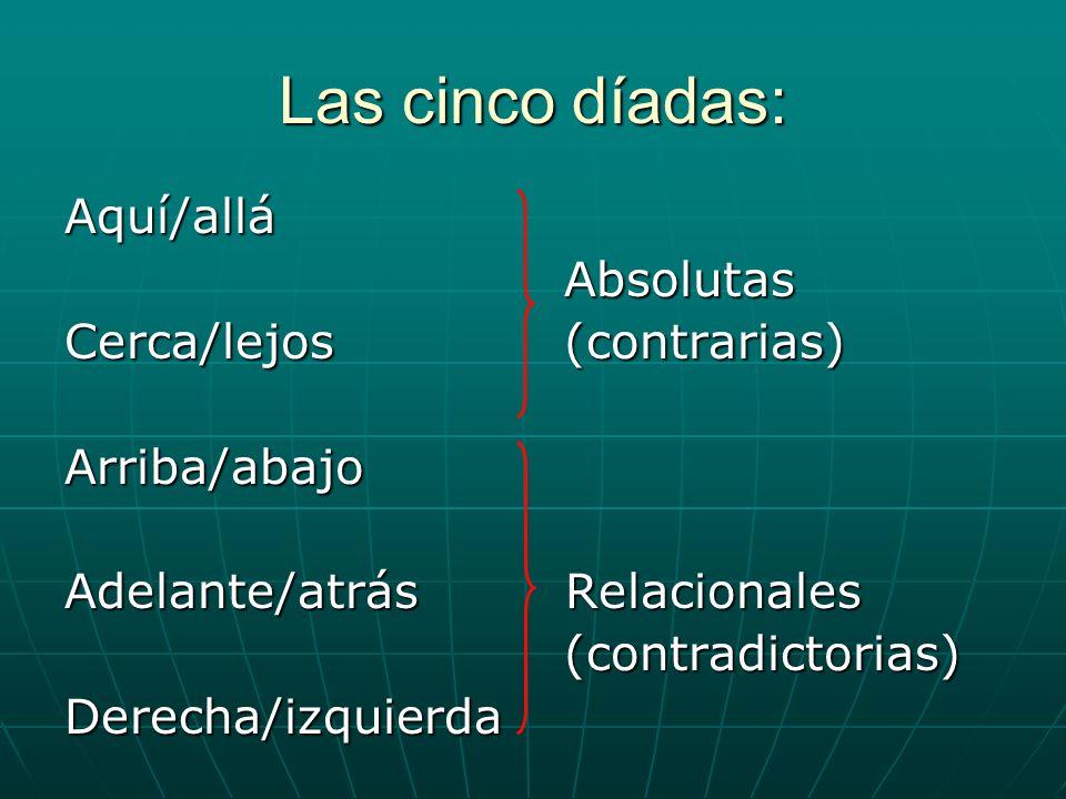 Las cinco díadas: Aquí/allá Absolutas Absolutas Cerca/lejos (contrarias) Arriba/abajo Adelante/atrás Relacionales (contradictorias) (contradictorias)D