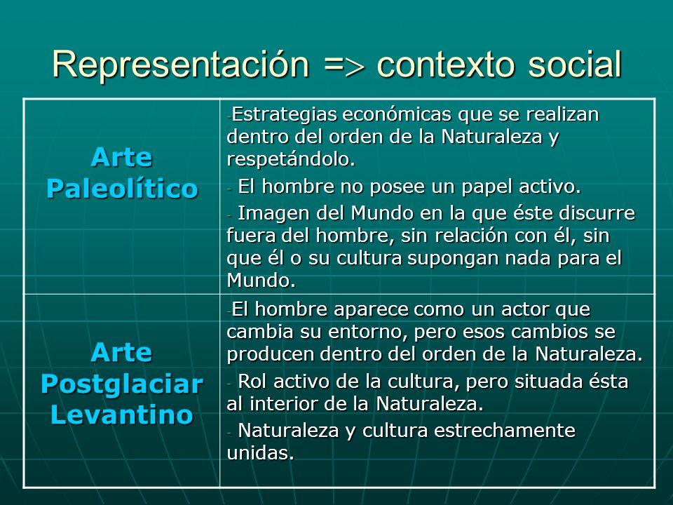 Representación = contexto social Arte Paleolítico - Estrategias económicas que se realizan dentro del orden de la Naturaleza y respetándolo. - El homb