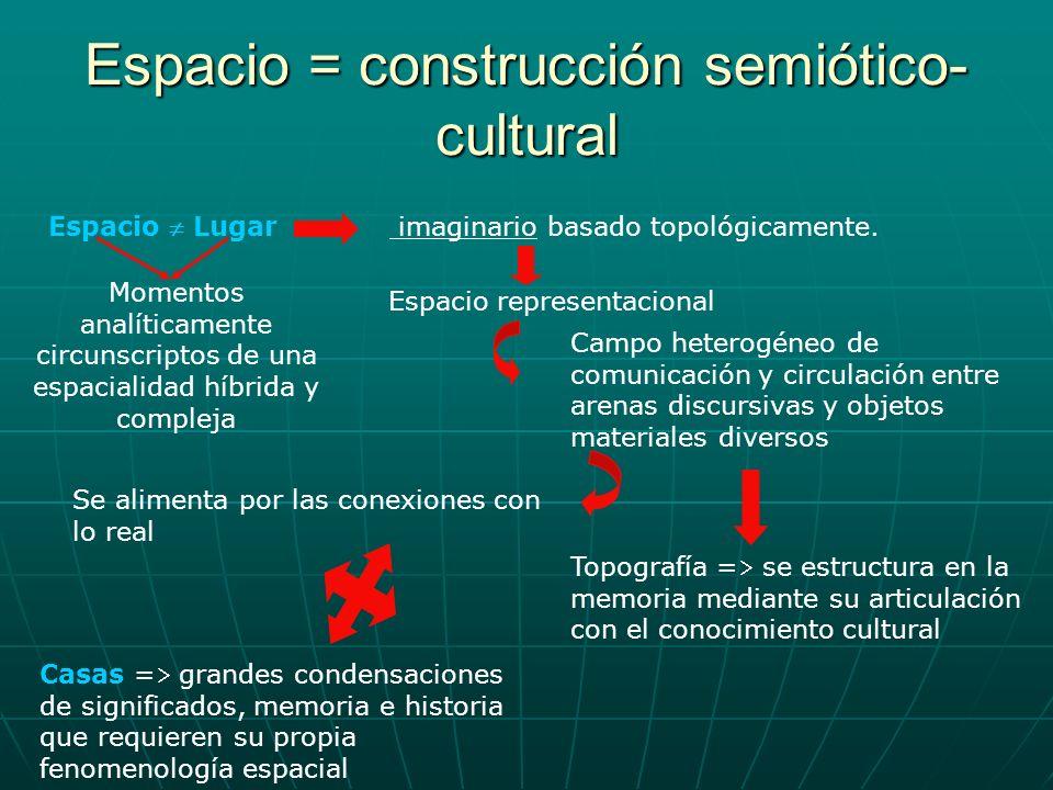 Espacio = construcción semiótico- cultural Espacio Lugar imaginario basado topológicamente. Espacio representacional Campo heterogéneo de comunicación