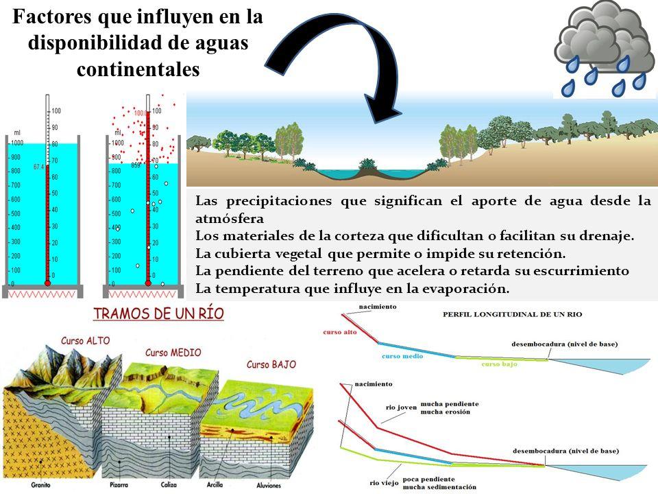 Factores que influyen en la disponibilidad de aguas continentales Las precipitaciones que significan el aporte de agua desde la atmósfera Los material
