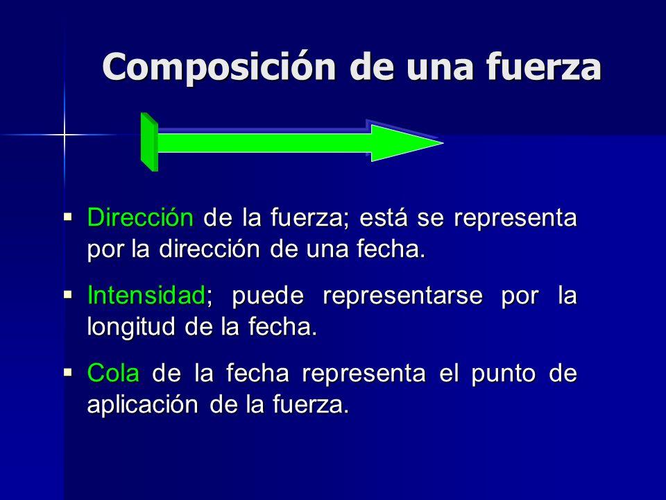Composición de una fuerza Dirección de la fuerza; está se representa por la dirección de una fecha. Dirección de la fuerza; está se representa por la
