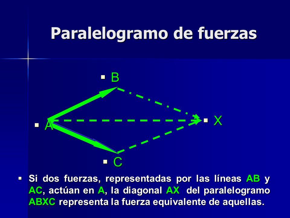 Paralelogramo de fuerzas A B X C Si dos fuerzas, representadas por las líneas AB y AC, actúan en A, la diagonal AX del paralelogramo ABXC representa l