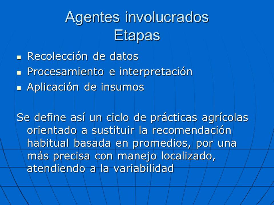 Agentes involucrados Etapas Recolección de datos Recolección de datos Procesamiento e interpretación Procesamiento e interpretación Aplicación de insu