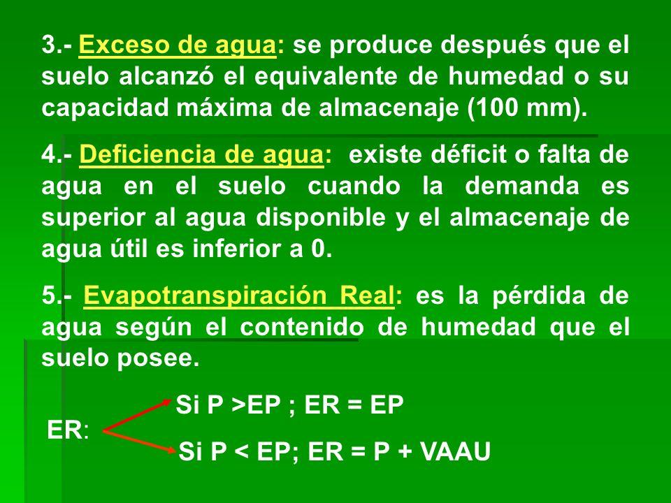 3.- Exceso de agua: se produce después que el suelo alcanzó el equivalente de humedad o su capacidad máxima de almacenaje (100 mm). 4.- Deficiencia de