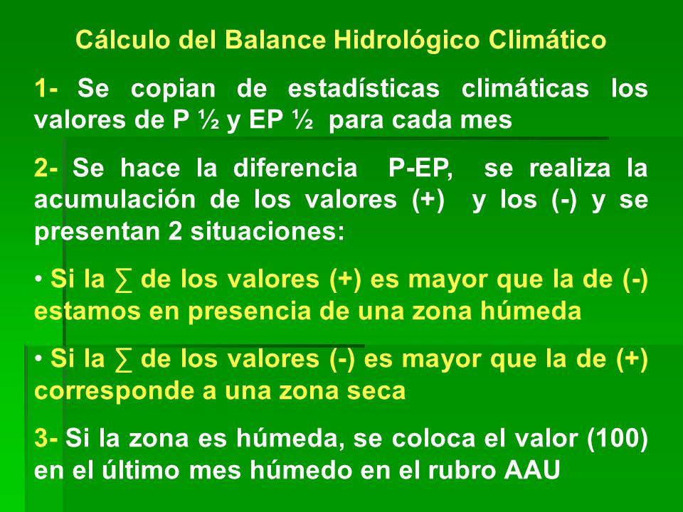 Cálculo del Balance Hidrológico Climático 1- Se copian de estadísticas climáticas los valores de P ½ y EP ½ para cada mes 2- Se hace la diferencia P-E
