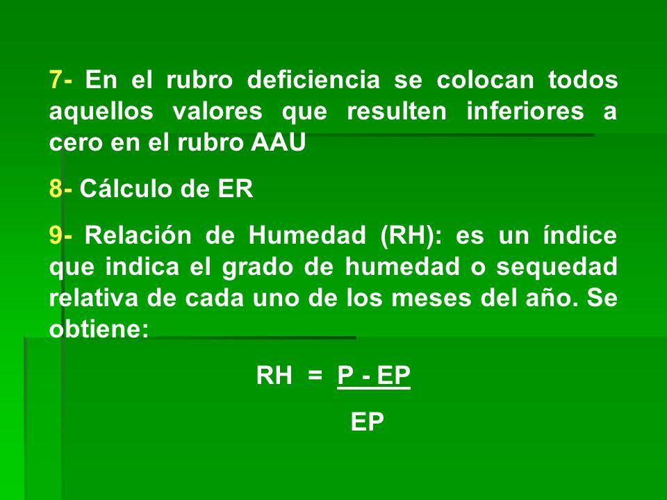 7- En el rubro deficiencia se colocan todos aquellos valores que resulten inferiores a cero en el rubro AAU 8- Cálculo de ER 9- Relación de Humedad (R