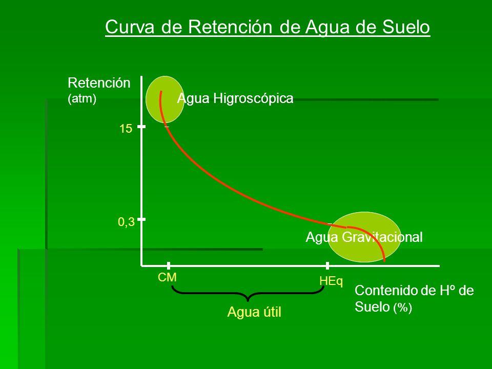 Agua Gravitacional Curva de Retención de Agua de Suelo Retención (atm) Contenido de Hº de Suelo (%) 15 0,3 CM HEq Agua útil Agua Higroscópica