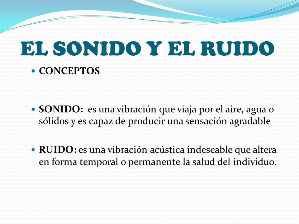 EL SONIDO Y EL RUIDO CONCEPTOS SONIDO: es una vibración que viaja por el aire, agua o sólidos y es capaz de producir una sensación agradable RUIDO: es