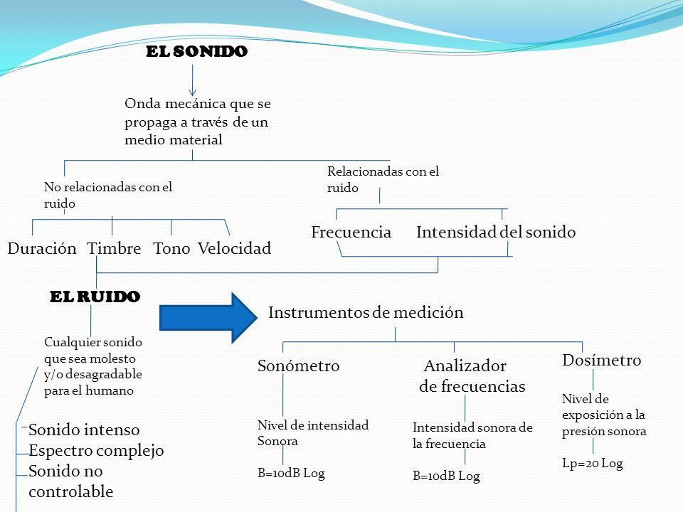 EL SONIDO Onda mecánica que se propaga a través de un medio material No relacionadas con el ruido DuraciónTimbre Tono Velocidad Relacionadas con el ru