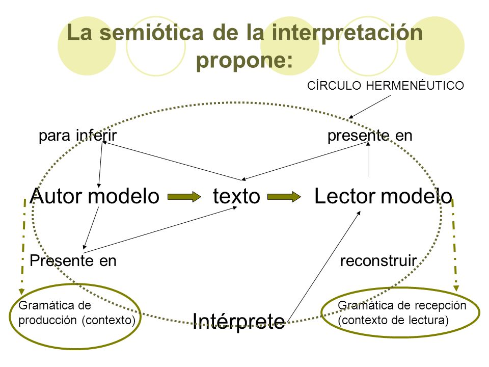 La semiótica de la interpretación propone: para inferir presente en Autor modelo texto Lector modelo Presente en reconstruir Intérprete Gramática de p