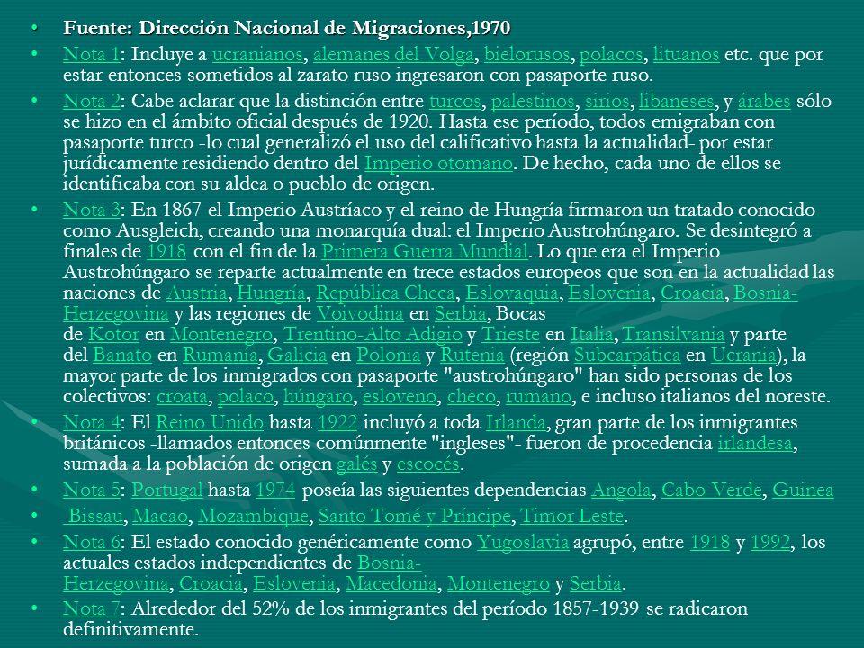 Fuente: Dirección Nacional de Migraciones,1970Fuente: Dirección Nacional de Migraciones,1970 Nota 1: Incluye a ucranianos, alemanes del Volga, bieloru
