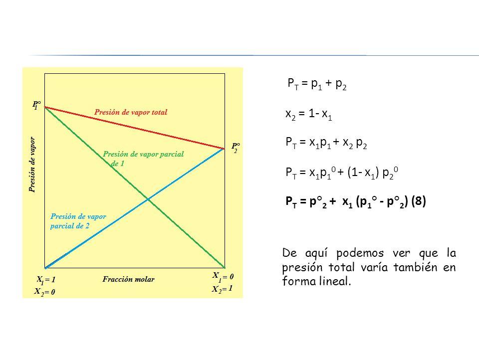 P T = p 1 + p 2 x 2 = 1- x 1 P T = x 1 p 1 + x 2 p 2 P T = x 1 p 1 0 + (1- x 1 ) p 2 0 P T = p° 2 + x 1 (p 1 ° - p° 2 ) (8) De aquí podemos ver que la