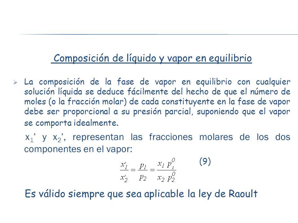 Composición de líquido y vapor en equilibrio La composición de la fase de vapor en equilibrio con cualquier solución líquida se deduce fácilmente del